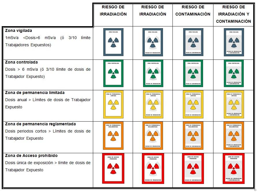 clasificacion_de_areas_y_senalizacion